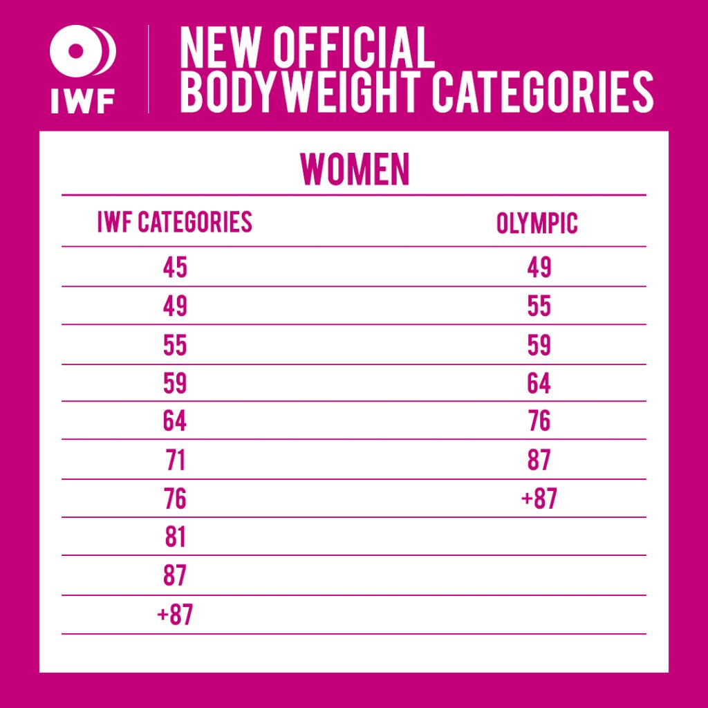 IWF-new-bodyweight-women-1024x1024